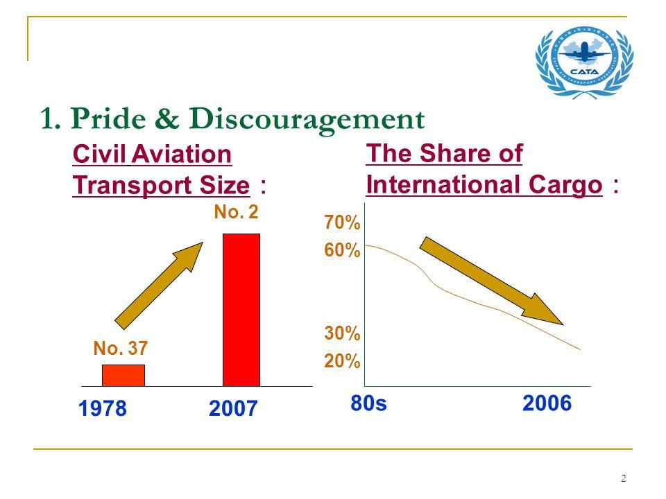 2 1. Pride & Discouragement The Share of International Cargo : Civil Aviation Transport Size : 19782007 No. 37 No. 2 70% 60% 30% 20% 80s 2006