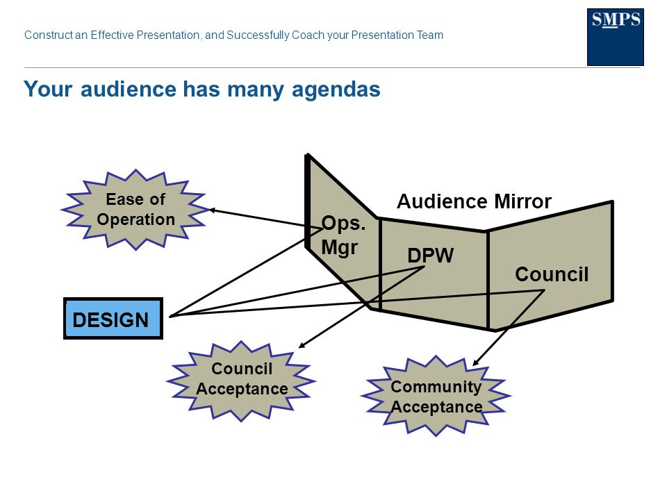 Construct an Effective Presentation, and Successfully Coach your Presentation Team Your audience has many agendas Community Acceptance Council Acceptance Ease of Operation DESIGN Audience Mirror Ops.