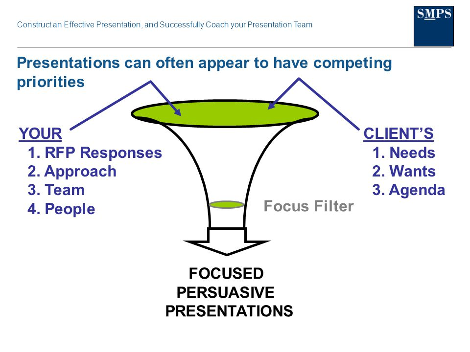 Construct an Effective Presentation, and Successfully Coach your Presentation Team Presentations can often appear to have competing priorities FOCUSED PERSUASIVE PRESENTATIONS Focus Filter YOUR 1.