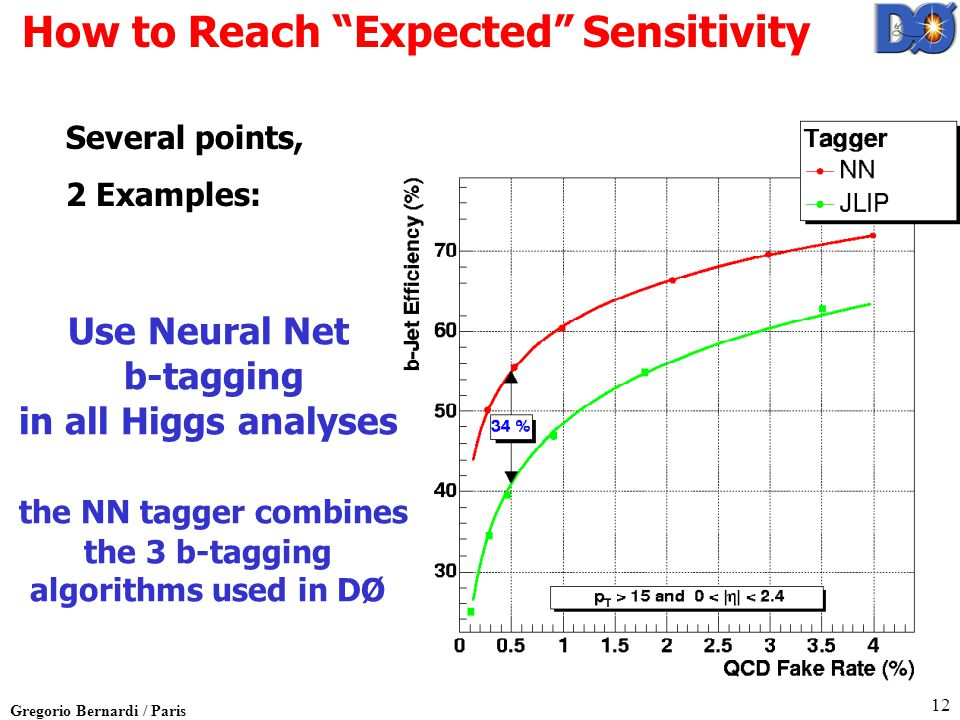 Gregorio Bernardi / Paris 12 How to Reach Expected Sensitivity Use Neural Net b-tagging in all Higgs analyses the NN tagger combines the 3 b-tagging algorithms used in DØ Several points, 2 Examples: