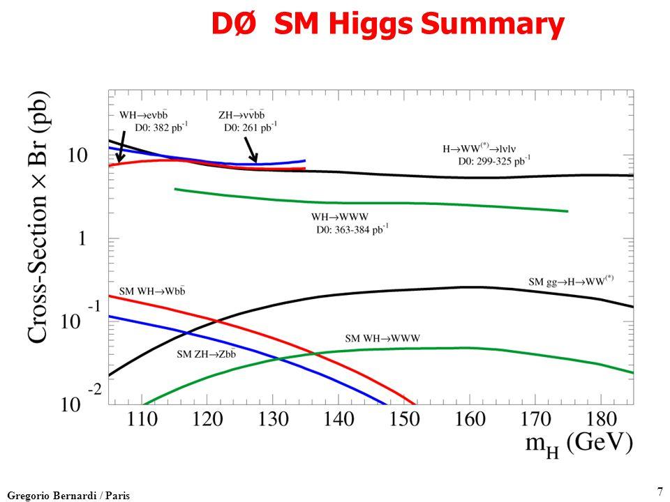 Gregorio Bernardi / Paris 7 DØ SM Higgs Summary