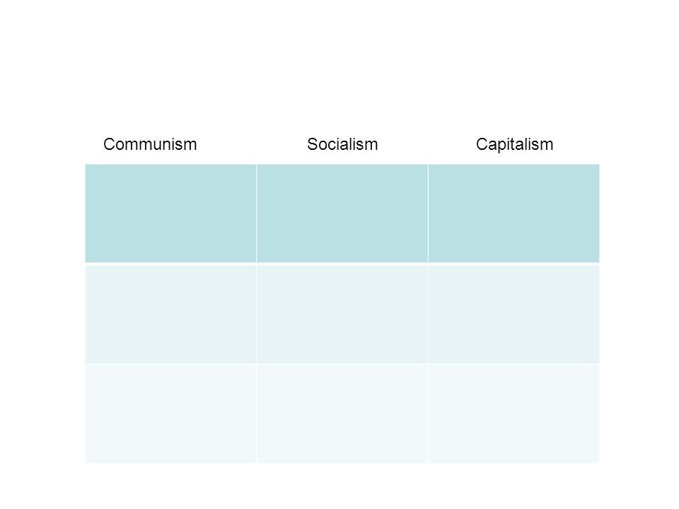 CommunismSocialism Capitalism