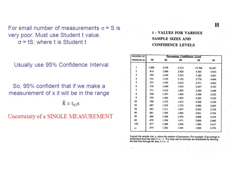 For small number of measurements σ ≈ S is very poor. Must use Student t value. σ ≈ tS; where t is Student t Usually use 95% Confidence Interval So, 95