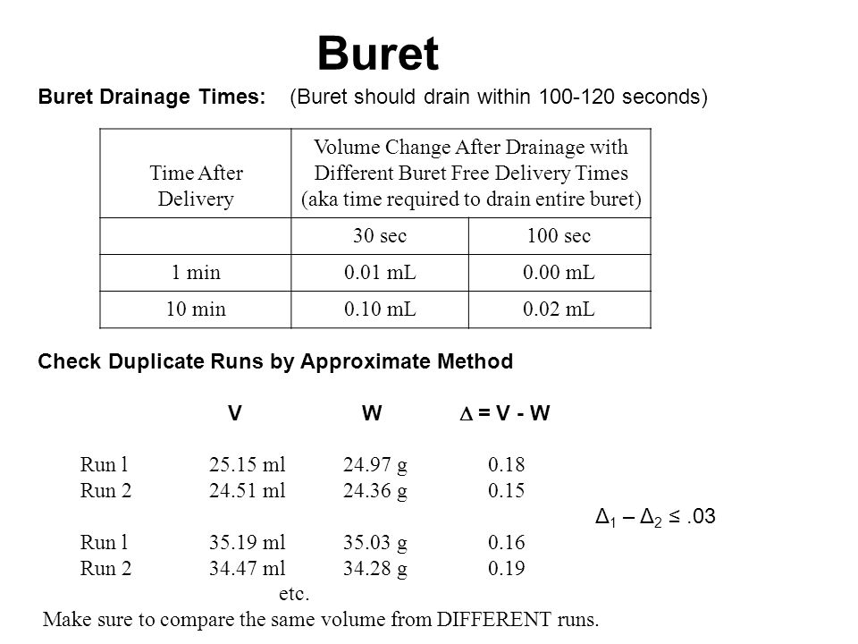 Time After Delivery Volume Change After Drainage with Different Buret Free Delivery Times (aka time required to drain entire buret) 30 sec100 sec 1 min0.01 mL0.00 mL 10 min0.10 mL0.02 mL Buret Drainage Times: (Buret should drain within 100-120 seconds) Buret Check Duplicate Runs by Approximate Method V W  = V - W Run l 25.15 ml 24.97 g 0.18 Run 224.51 ml 24.36 g 0.15 Δ 1 – Δ 2 ≤.03 Run l 35.19 ml 35.03 g 0.16 Run 234.47 ml 34.28 g 0.19 etc.