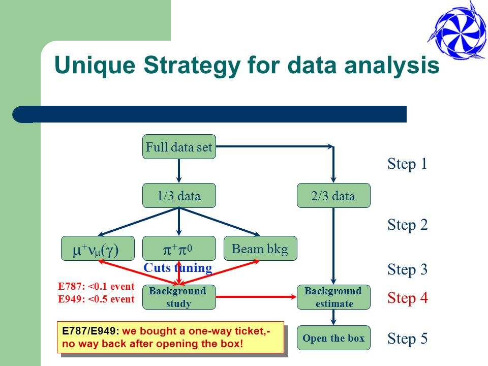 Unique Strategy for data analysis Full data set 1/3 data2/3 data     Beam bkg Background study Background estimate Step 1 Step 2 Step 3 Step 4 Open the box Step 5 E787/E949: we bought a one-way ticket,- no way back after opening the box.