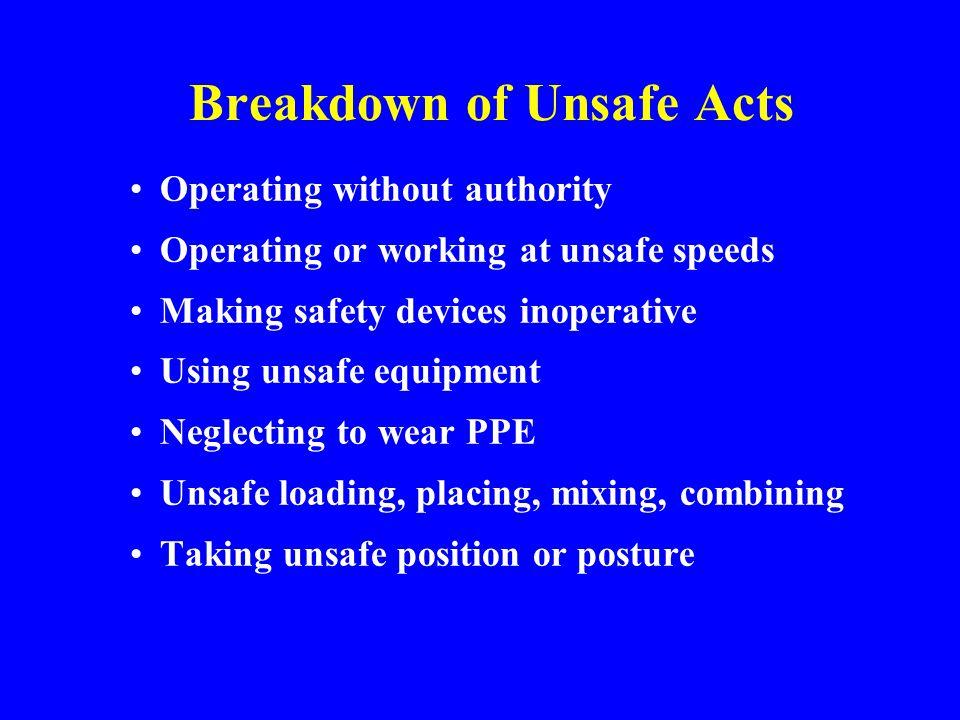 Breakdown of Unsafe Conditions Housekeeping Hazardous environmental conditions Improper ventilation Improper illumination Unsafe dress or apparel