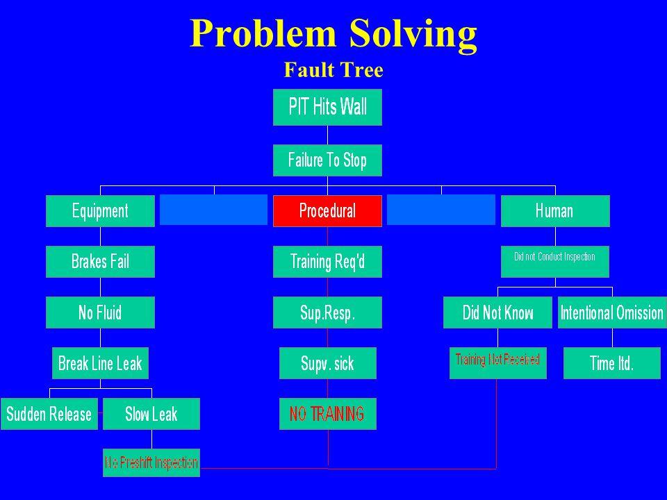 Problem Solving Fault Tree