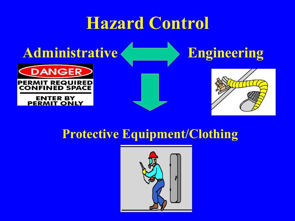 Hazard Controls Source Path Receiver