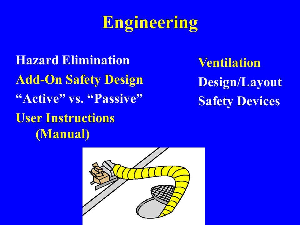 Hazard Control Administrative Engineering Protective Equipment/Clothing