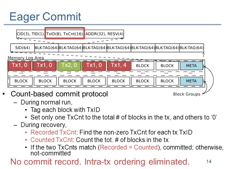 Eager Commit Count-based commit protocol –During normal run, Tag each block with TxID Set only one TxCnt to the total # of blocks in the tx, and other