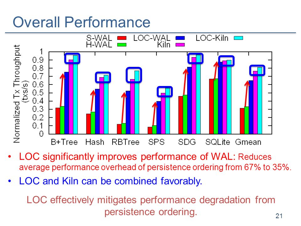 Overall Performance 21 LOC significantly improves performance of WAL: Reduces average performance overhead of persistence ordering from 67% to 35%. LO