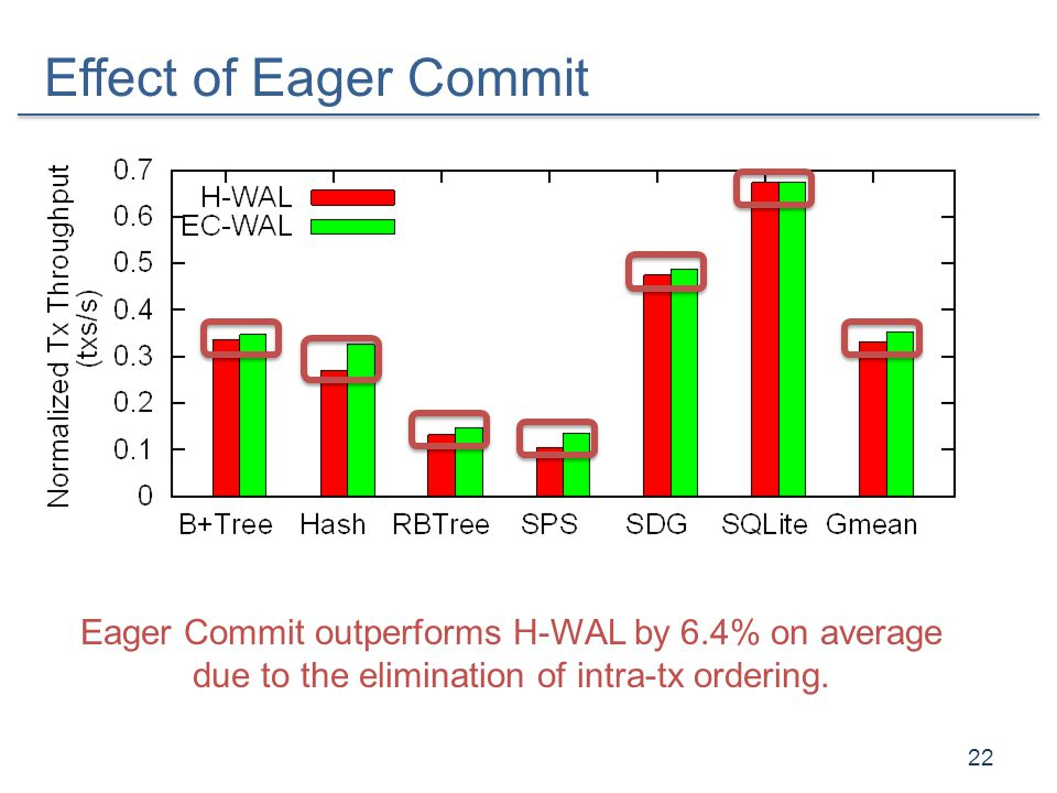 Effect of Eager Commit 22 Eager Commit outperforms H-WAL by 6.4% on average due to the elimination of intra-tx ordering.