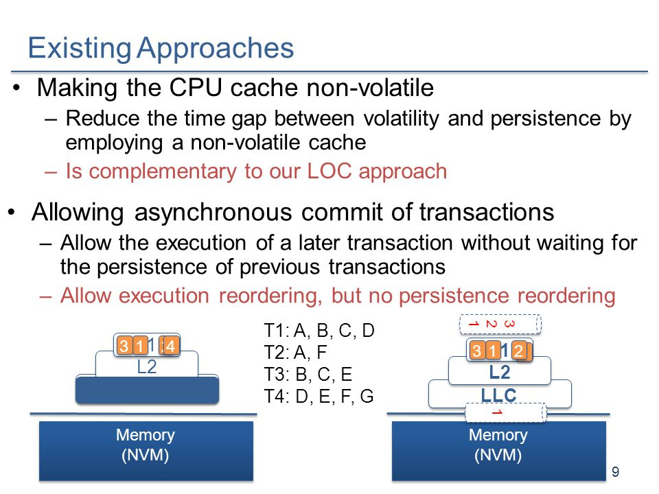 Experimental Setup GEM5 simulator –Timing Simple CPU: 1GHz –Ruby memory system Simulator configuration –L1: 32KB, 2-way, 64B block size, latency=1cycle –L2: 256KB, 8-way, 64B block size, latency=8cycles –LLC: 1MB, 16-way, 64B block size, latency=21cycles –Memory: 8 banks, latency=168cycles Workloads –B+ Tree, Hash, RBTree, SPS, SDG, SQLite 20