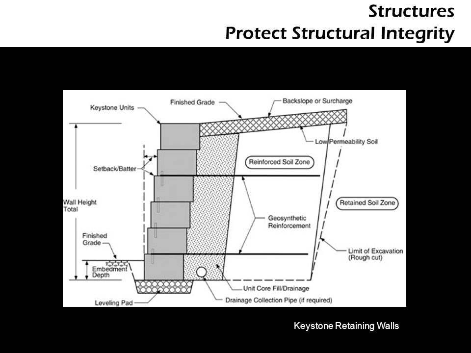 Structures Protect Structural Integrity Keystone Retaining Walls