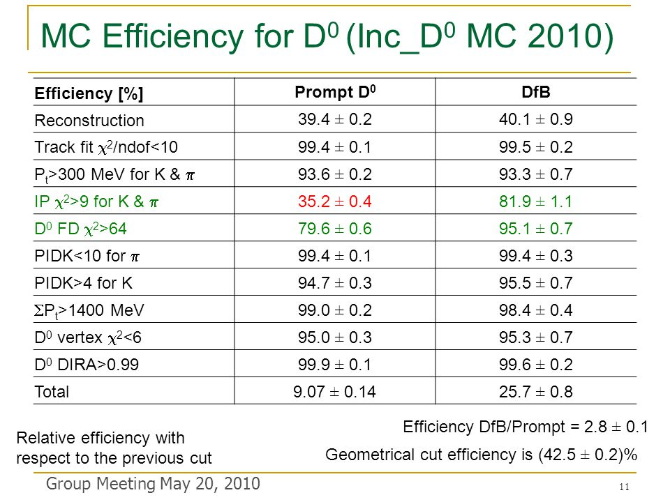 MC Efficiency for D 0 (Inc_D 0 MC 2010) Group Meeting May 20, 2010 Efficiency [%] Prompt D 0 DfB Reconstruction 39.4 ± 0.240.1 ± 0.9 Track fit  2 /ndof<10 99.4 ± 0.199.5 ± 0.2 P t >300 MeV for K &  93.6 ± 0.293.3 ± 0.7 IP  2 >9 for K &  35.2 ± 0.481.9 ± 1.1 D 0 FD  2 >64 79.6 ± 0.695.1 ± 0.7 PIDK<10 for  99.4 ± 0.199.4 ± 0.3 PIDK>4 for K94.7 ± 0.395.5 ± 0.7  P t >1400 MeV 99.0 ± 0.298.4 ± 0.4 D 0 vertex  2 <6 95.0 ± 0.395.3 ± 0.7 D 0 DIRA>0.9999.9 ± 0.199.6 ± 0.2 Total9.07 ± 0.1425.7 ± 0.8 Efficiency DfB/Prompt = 2.8 ± 0.1 Relative efficiency with respect to the previous cut Geometrical cut efficiency is (42.5 ± 0.2)% 11