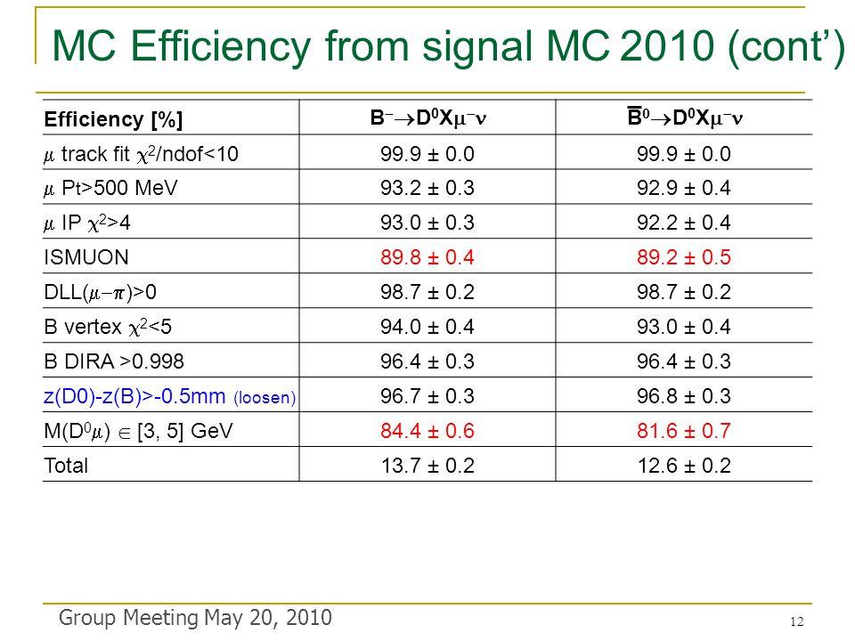 MC Efficiency from signal MC 2010 (cont') Group Meeting May 20, 2010 Efficiency [%] B   D 0 X   B   D 0 X    track fit  2 /ndof<10 99.9 ± 0.0  P t >500 MeV 93.2 ± 0.392.9 ± 0.4  IP  2 >4 93.0 ± 0.392.2 ± 0.4 ISMUON89.8 ± 0.489.2 ± 0.5 DLL(  )>0 98.7 ± 0.2 B vertex  2 <5 94.0 ± 0.493.0 ± 0.4 B DIRA >0.99896.4 ± 0.3 z(D0)-z(B)>-0.5mm (loosen) 96.7 ± 0.396.8 ± 0.3 M(D 0  )  [3, 5] GeV 84.4 ± 0.681.6 ± 0.7 Total13.7 ± 0.212.6 ± 0.2 12