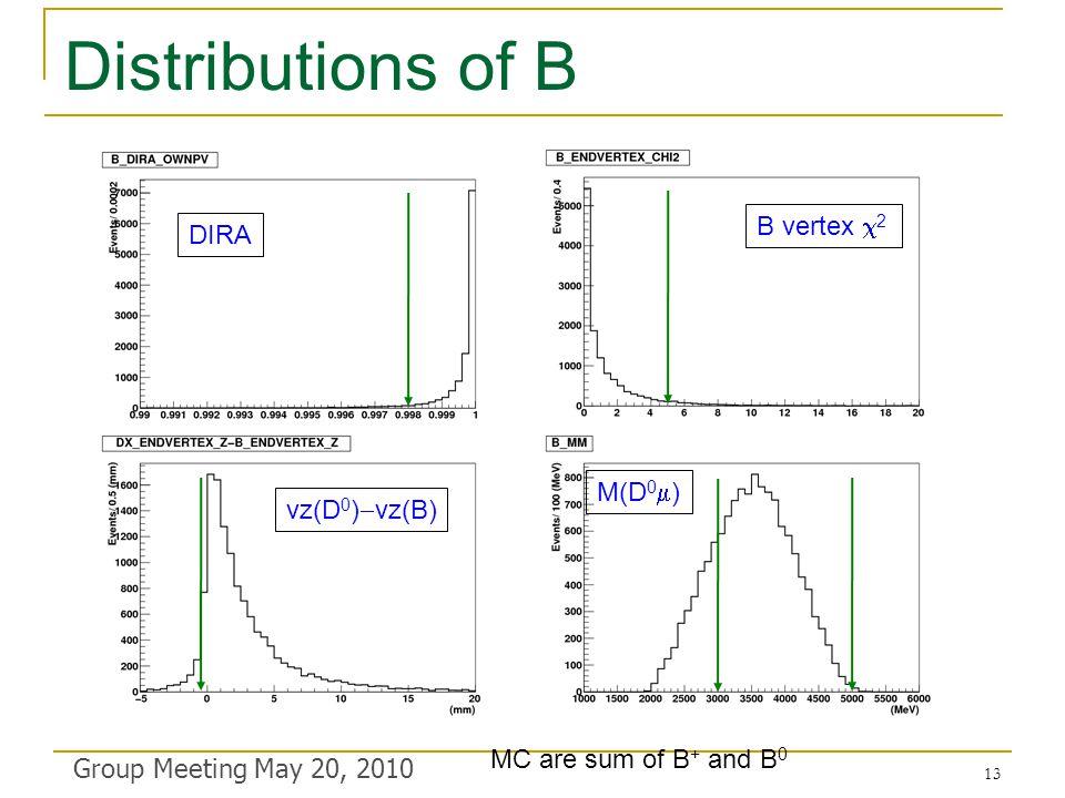 Distributions of B Group Meeting May 20, 2010 DIRA B vertex  2 M(D 0  ) vz(D 0 )  vz(B) MC are sum of B + and B 0 13