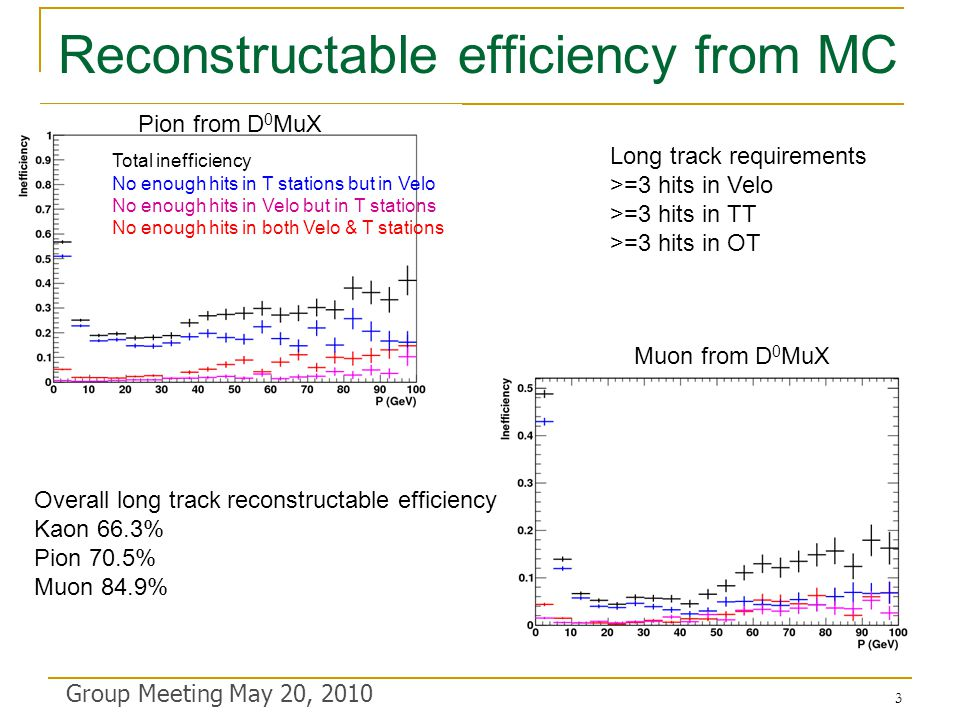 Reconstructable efficiency from MC Group Meeting May 20, 2010 Total inefficiency No enough hits in T stations but in Velo No enough hits in Velo but in T stations No enough hits in both Velo & T stations Pion from D 0 MuX Muon from D 0 MuX Overall long track reconstructable efficiency Kaon 66.3% Pion 70.5% Muon 84.9% Long track requirements >=3 hits in Velo >=3 hits in TT >=3 hits in OT 3