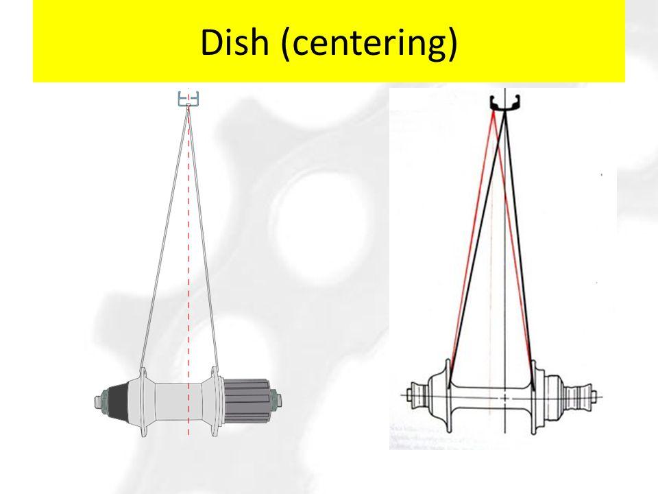 Dish (centering)