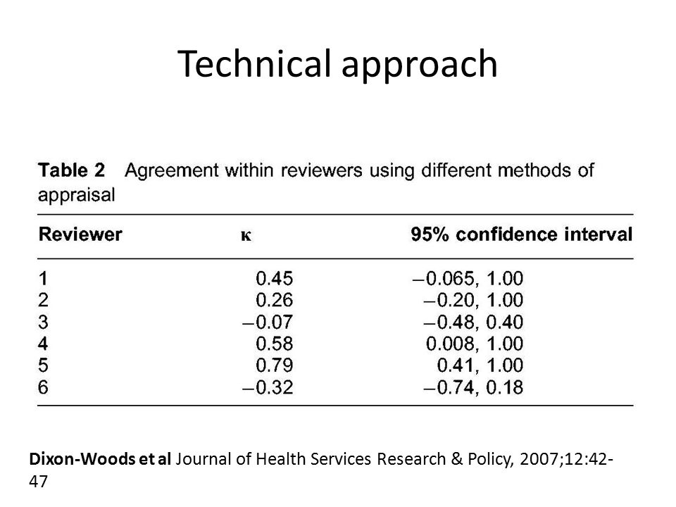 Dixon-Woods et al Journal of Health Services Research & Policy, 2007;12:42- 47