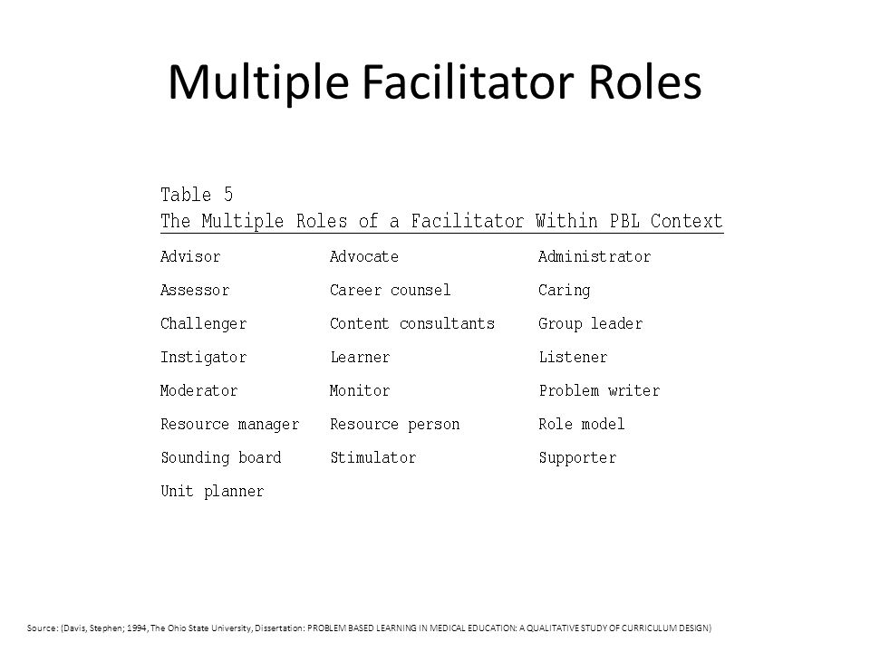 Multiple Facilitator Roles Source: (Davis, Stephen; 1994, The Ohio State University, Dissertation: PROBLEM BASED LEARNING IN MEDICAL EDUCATION: A QUAL