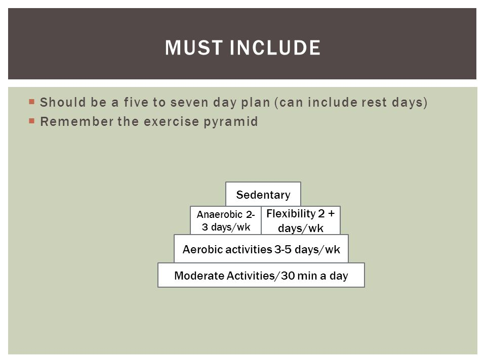  Should be a five to seven day plan (can include rest days)  Remember the exercise pyramid MUST INCLUDE Moderate Activities/30 min a day Aerobic activities 3-5 days/wk Anaerobic 2- 3 days/wk Flexibility 2 + days/wk Sedentary