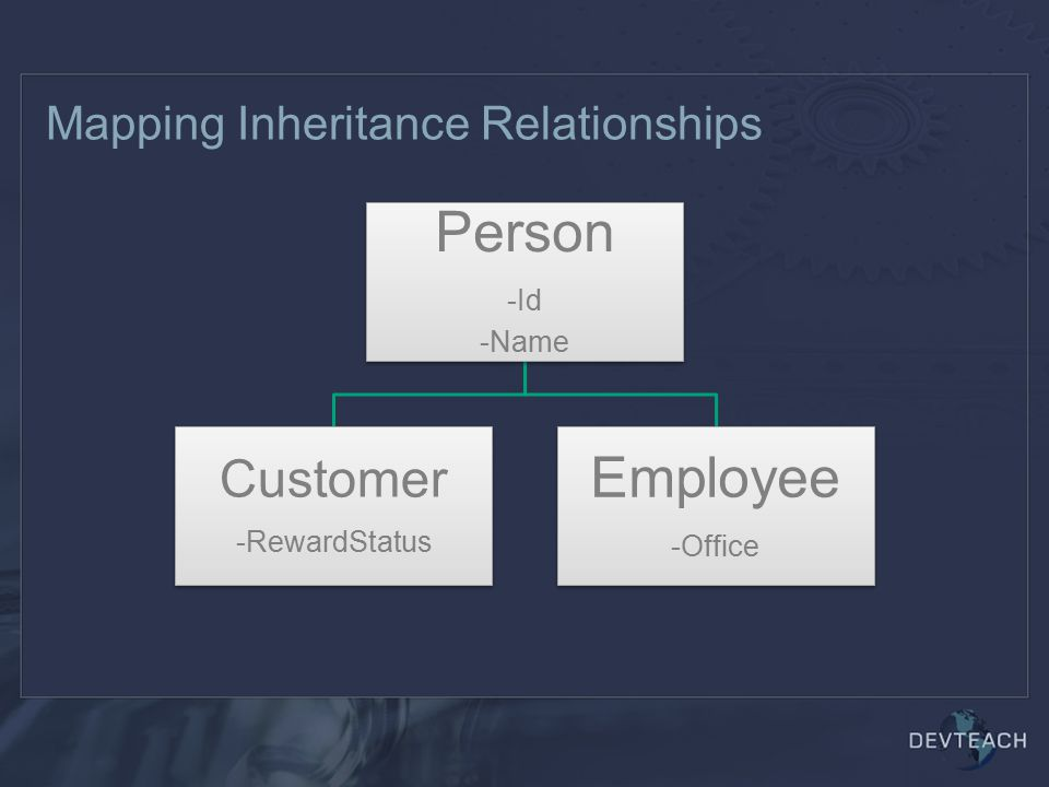 Mapping Inheritance Relationships Person -Id -Name Customer -RewardStatus Employee -Office