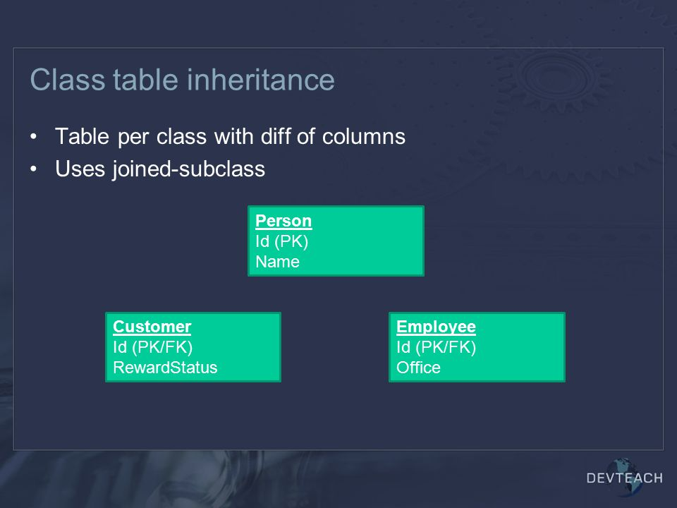 Class table inheritance Table per class with diff of columns Uses joined-subclass Customer Id (PK/FK) RewardStatus Employee Id (PK/FK) Office Person Id (PK) Name