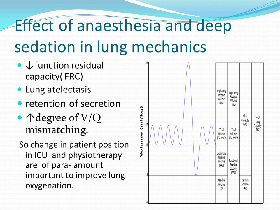 Effect of anaesthesia and deep sedation in lung mechanics ↓function residual capacity( FRC) Lung atelectasis retention of secretion ↑degree of V/Q mismatching.