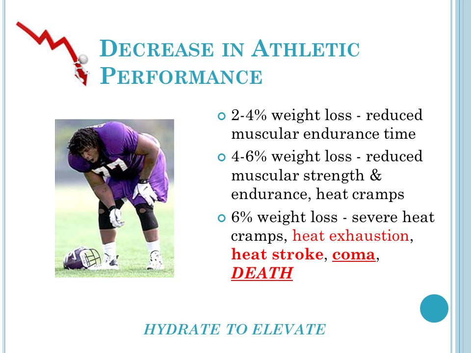 D ECREASE IN A THLETIC P ERFORMANCE 2-4% weight loss - reduced muscular endurance time 4-6% weight loss - reduced muscular strength & endurance, heat cramps 6% weight loss - severe heat cramps, heat exhaustion, heat stroke, coma, DEATH HYDRATE TO ELEVATE