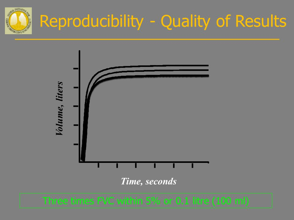 Three times FVC within 5% or 0.1 litre (100 ml) Reproducibility - Quality of Results Volume, liters Time, seconds