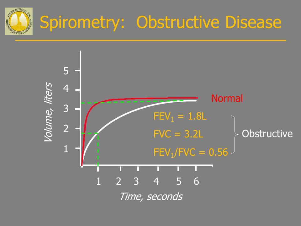 Spirometry: Obstructive Disease Volume, liters Time, seconds 5 4 3 2 1 123456 FEV 1 = 1.8L FVC = 3.2L FEV 1 /FVC = 0.56 Normal Obstructive