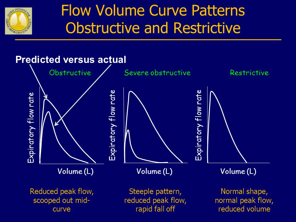 Flow Volume Curve Patterns Obstructive and Restrictive ObstructiveSevere obstructiveRestrictive Volume (L) Expiratory flow rate Volume (L) Steeple pattern, reduced peak flow, rapid fall off Normal shape, normal peak flow, reduced volume Reduced peak flow, scooped out mid- curve Predicted versus actual