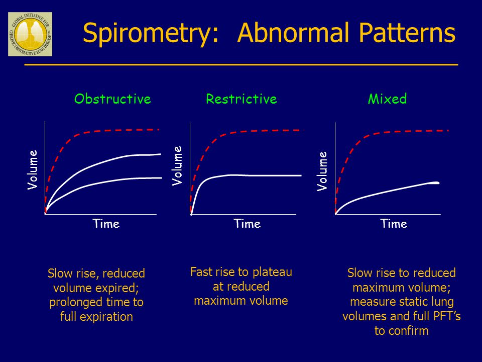 ObstructiveRestrictiveMixed Time Volume Spirometry: Abnormal Patterns Slow rise, reduced volume expired; prolonged time to full expiration Fast rise to plateau at reduced maximum volume Slow rise to reduced maximum volume; measure static lung volumes and full PFT's to confirm