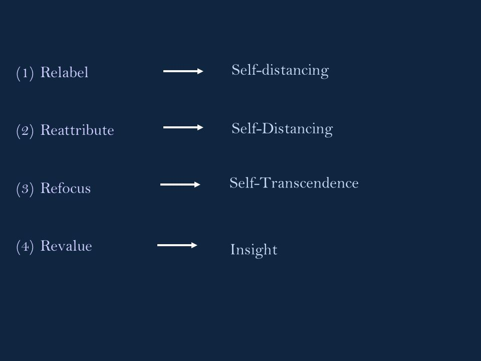 (1)Relabel (2)Reattribute (3)Refocus (4)Revalue Self-distancing Self-Transcendence Insight Self-Distancing
