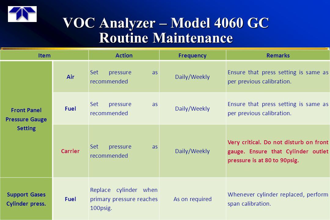 VOC Analyzer – Model 4060 GC Routine Maintenance 39 ItemActionFrequencyRemarks Front Panel Pressure Gauge Setting Air Set pressure as recommended Daily/Weekly Ensure that press setting is same as per previous calibration.