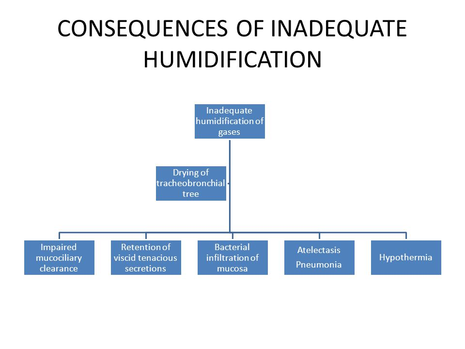 CONSEQUENCES OF INADEQUATE HUMIDIFICATION Inadequate humidification of gases Impaired mucociliary clearance Retention of viscid tenacious secretions Bacterial infiltration of mucosa Atelectasis Pneumonia Hypothermia Drying of tracheobronchial tree