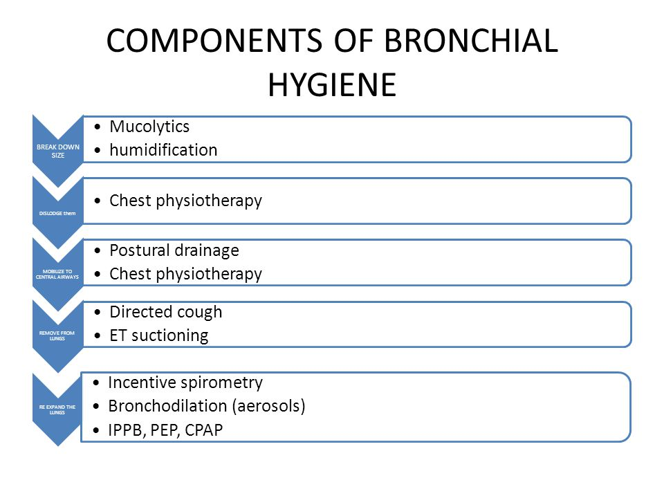 COMPONENTS OF BRONCHIAL HYGIENE BREAK DOWN SIZE Mucolytics humidification DISLODGE them Chest physiotherapy MOBILIZE TO CENTRAL AIRWAYS Postural drainage Chest physiotherapy REMOVE FROM LUNGS Directed cough ET suctioning RE EXPAND THE LUNGS Incentive spirometry Bronchodilation (aerosols) IPPB, PEP, CPAP