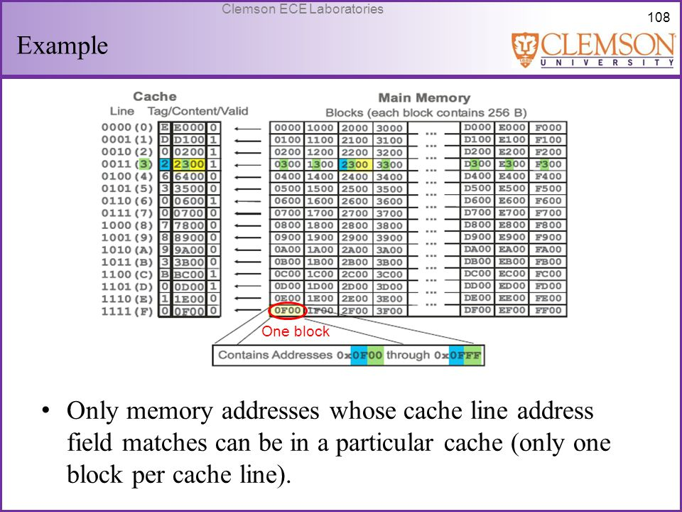 108 Clemson ECE Laboratories Example Only memory addresses whose cache line address field matches can be in a particular cache (only one block per cac