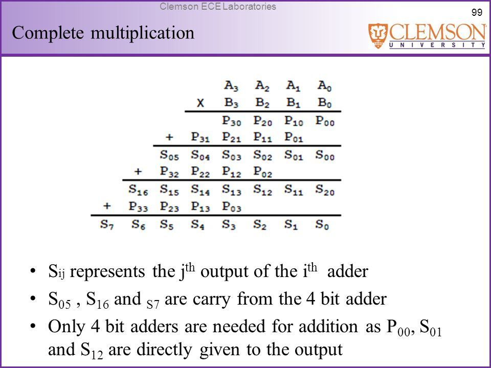 99 Clemson ECE Laboratories Complete multiplication S ij represents the j th output of the i th adder S 05, S 16 and S7 are carry from the 4 bit adder