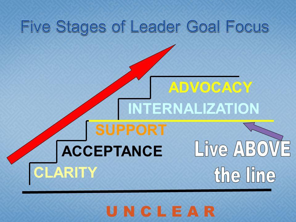 ADVOCACY INTERNALIZATION SUPPORT ACCEPTANCE CLARITY U N C L E A R