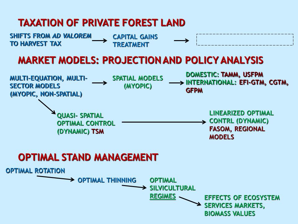 TAXATION OF PRIVATE FOREST LAND SHIFTS FROM AD VALOREM TO HARVEST TAX CAPITAL GAINS TREATMENT MARKET MODELS: PROJECTION AND POLICY ANALYSIS MULTI-EQUATION, MULTI- SECTOR MODELS (MYOPIC, NON-SPATIAL) SPATIAL MODELS (MYOPIC) DOMESTIC: TAMM, USFPM INTERNATIONAL: EFI-GTM, CGTM, GFPM QUASI- SPATIAL OPTIMAL CONTROL (DYNAMIC) TSM LINEARIZED OPTIMAL CONTRL (DYNAMIC) FASOM, REGIONAL MODELS OPTIMAL STAND MANAGEMENT OPTIMAL ROTATION OPTIMAL THINNING OPTIMAL SILVICULTURAL REGIMES EFFECTS OF ECOSYSTEM SERVICES MARKETS, BIOMASS VALUES