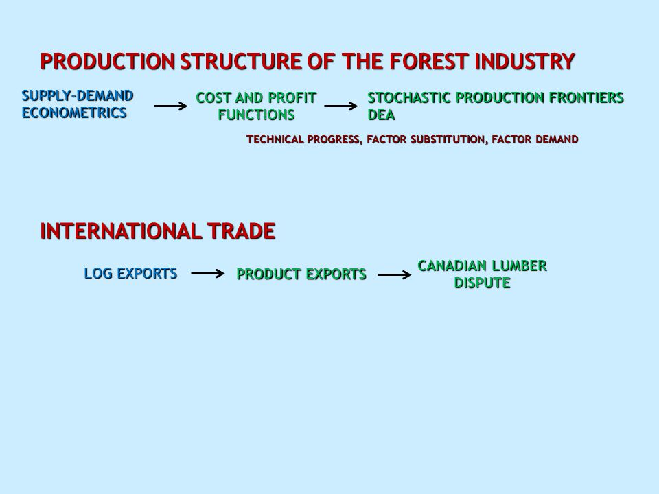 PRODUCTION STRUCTURE OF THE FOREST INDUSTRY SUPPLY-DEMAND ECONOMETRICS COST AND PROFIT FUNCTIONS STOCHASTIC PRODUCTION FRONTIERS DEA TECHNICAL PROGRESS, FACTOR SUBSTITUTION, FACTOR DEMAND INTERNATIONAL TRADE LOG EXPORTS PRODUCT EXPORTS CANADIAN LUMBER DISPUTE