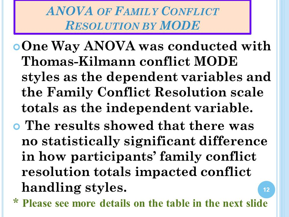 ANOVA OF F AMILY C ONFLICT R ESOLUTION BY MODE One Way ANOVA was conducted with Thomas-Kilmann conflict MODE styles as the dependent variables and the