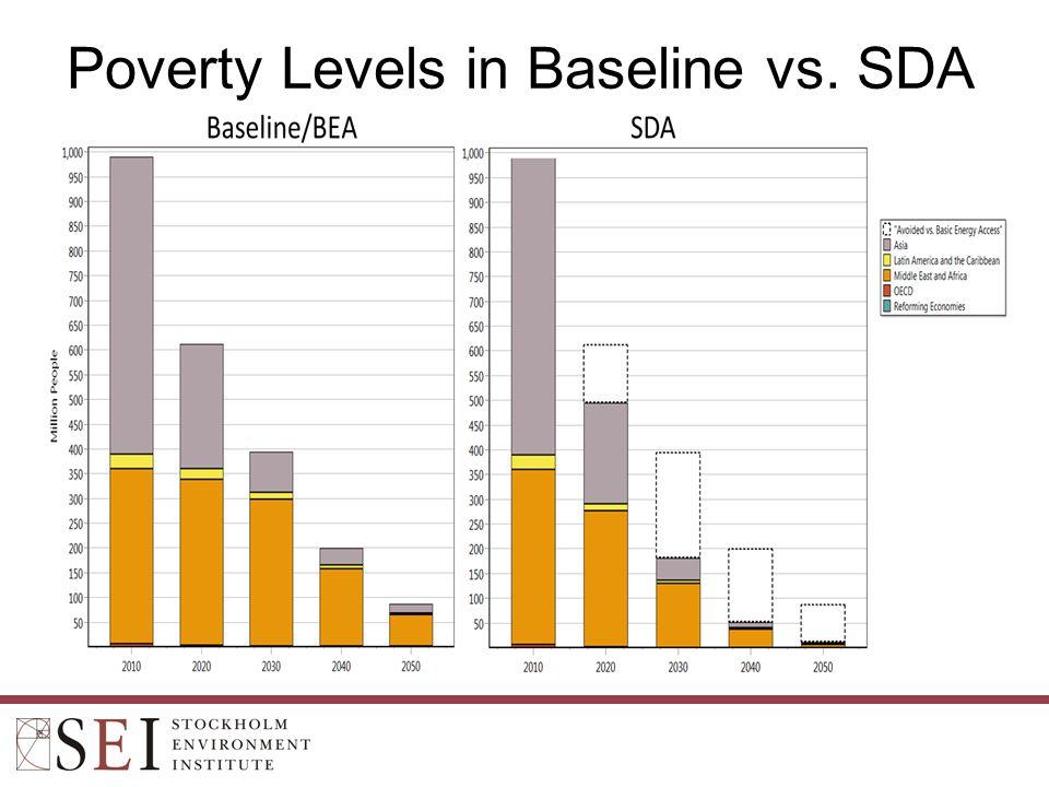 Poverty Levels in Baseline vs. SDA