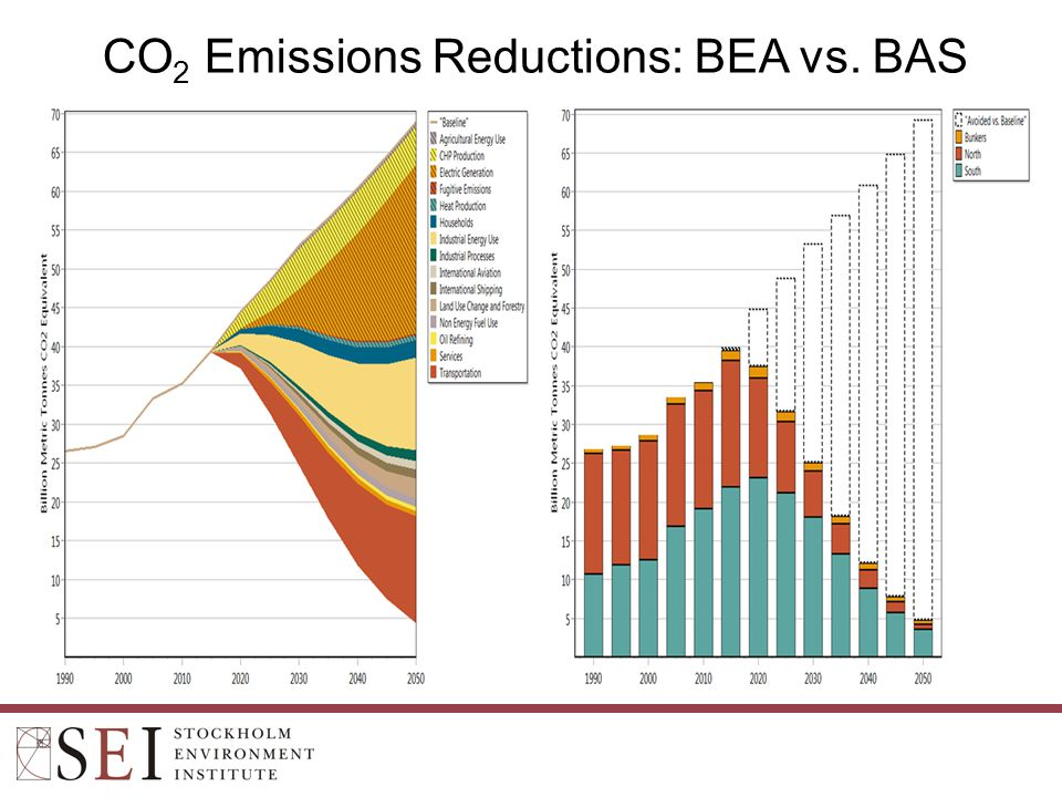 CO 2 Emissions Reductions: BEA vs. BAS