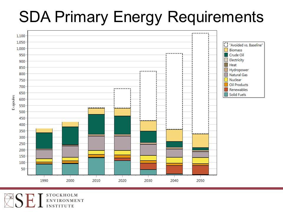SDA Primary Energy Requirements