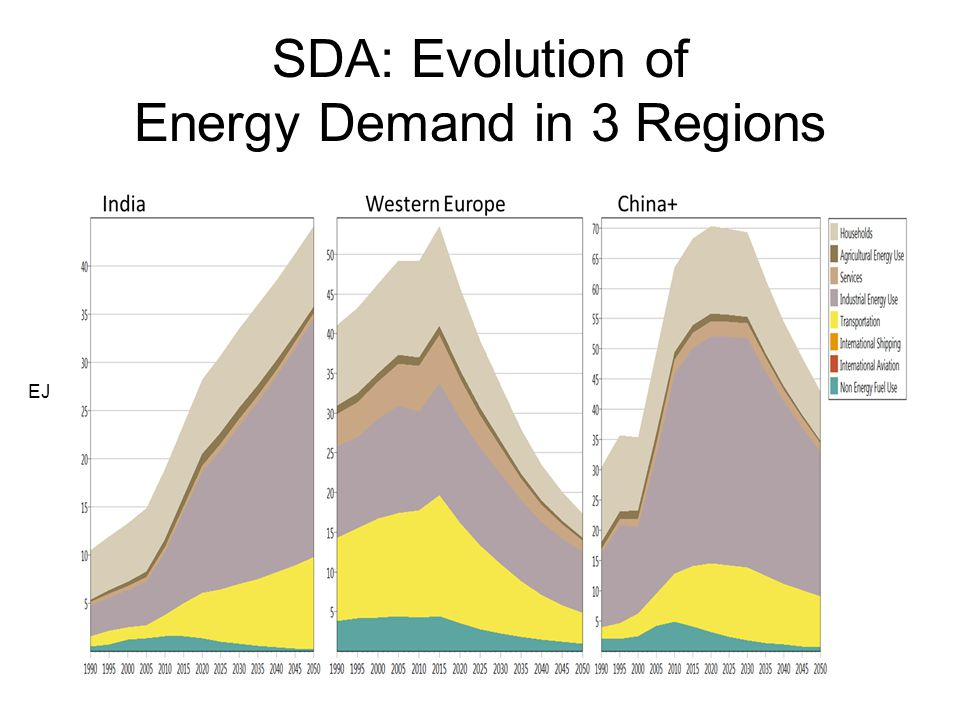 SDA: Evolution of Energy Demand in 3 Regions EJ