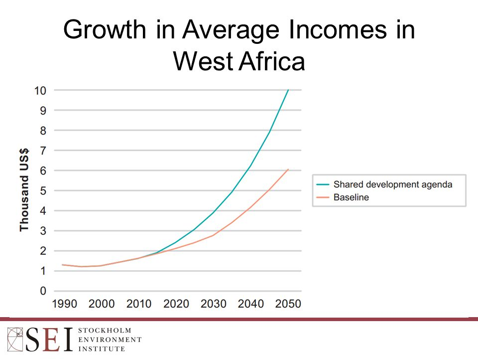 Growth in Average Incomes in West Africa