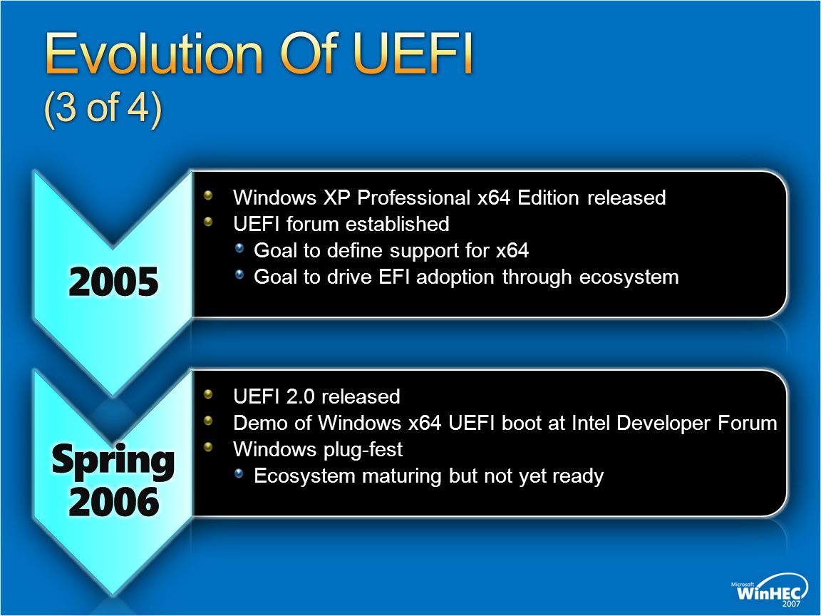 Windows XP Professional x64 Edition released UEFI forum established Goal to define support for x64 Goal to drive EFI adoption through ecosystem UEFI 2